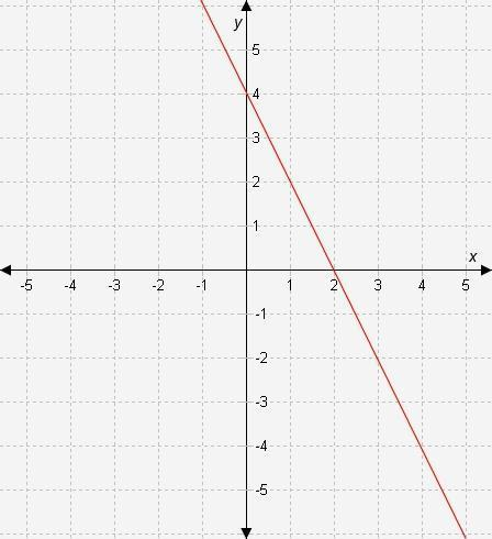 What are the y-intercept and the slope of the line represented in the graph? a. y-intercept = -4 and