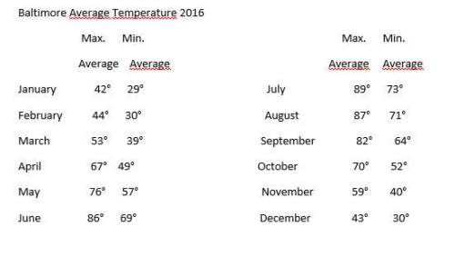 75% of the temperatures are below what value? how do you know? 75% of the temperatures are above w