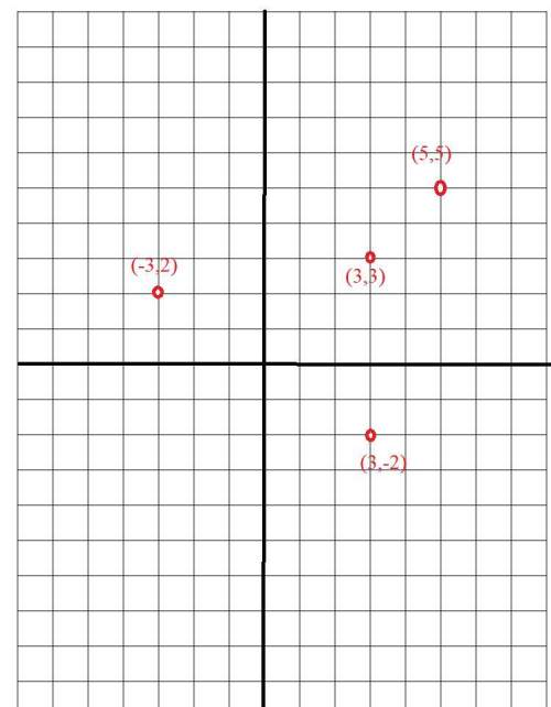 Which graph represents the same relation as the set (-3,,,-2)?