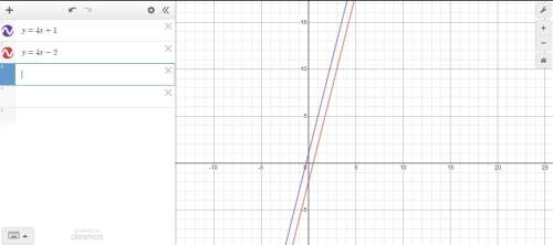 Which of the following is an equation of a parallel to the equation y=4x+1?