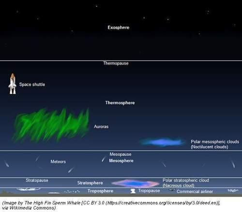 Look at the figure above. which atmospheric layer has around 80 percent of the mass of the earth's a