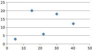 Estimate the correlation coefficient for this scatterplot. a. 0.40 b. 0.85 c. -0.85 d. -0.68