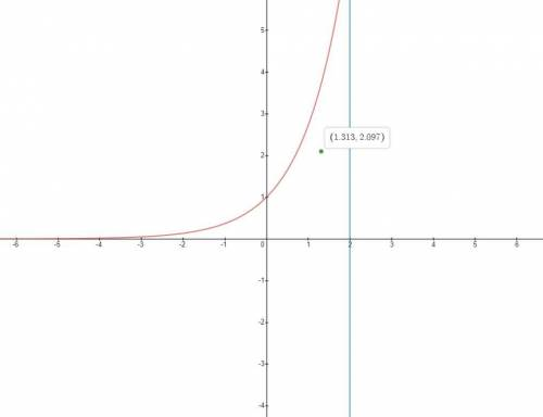 Sketch the region bounded by the curves, and visually estimate the location of the centroid. (Do thi