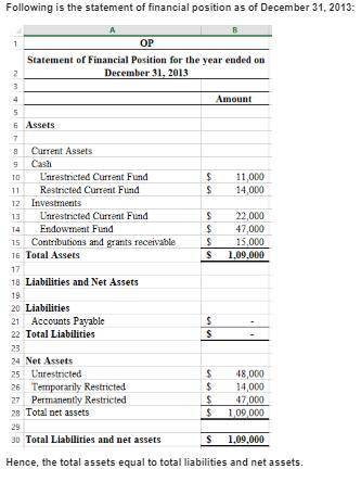 Following are the preclosing fund trial balances as of December 31, 2018, for Oliver's Place, a nonp