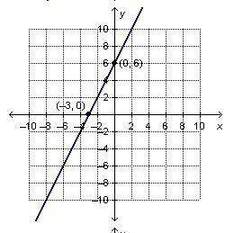 Which graph matches the equation y+3=2(x+3)?  10 8 6 (0.3) 2 4 8 8 10 х -10 -3 -5 222 (-3,-3) 10 8 6