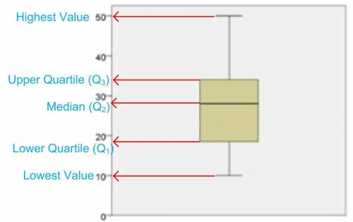 Which data set is represented by the box plot below?  a. 10, 10, 10, 14, 23, 25, 26, 28, 30, 31, 34,