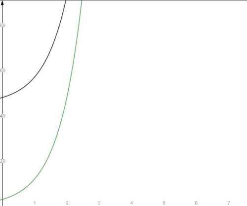 04.05 graphing exponential functions write an exponential function to represent the spread of