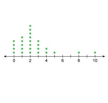 Are the data shown in this line plot skewed left, skewed right, or not skewed?  skewed r