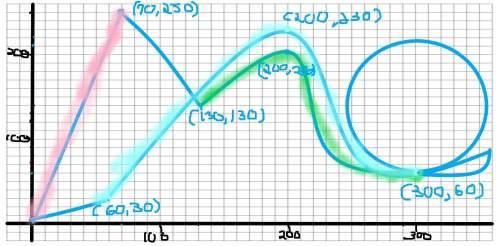 Design a roller coaster portfolio  algebra 2 a: functions, equations, and graphs (modified)
