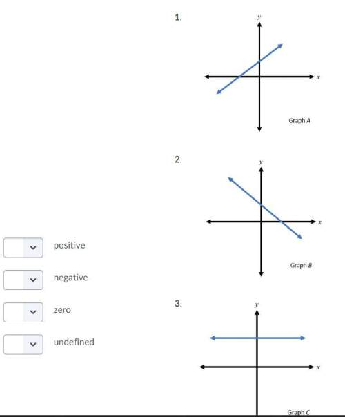 Match each graph with the value of the slope.