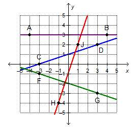 Which line is parallel to a line that has a slope of 3 and a y-intercept at (0, 0)?  line ab