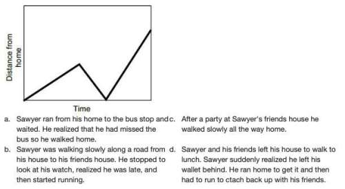 Which story best describes the graph below?