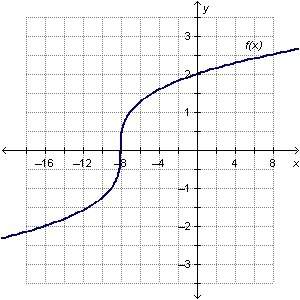 The graph of f(x)= power of 3√x + 8 is shown.  which statement is true?  the