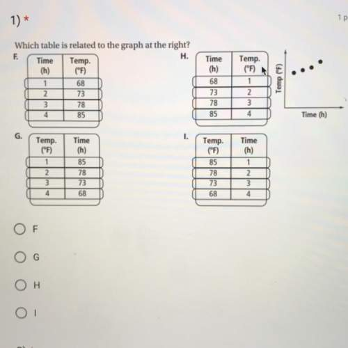 Which table is related to the graph at the right?