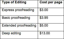 Iwill award brainliest!  jay, a freelance editor, charges the rates shown in the table