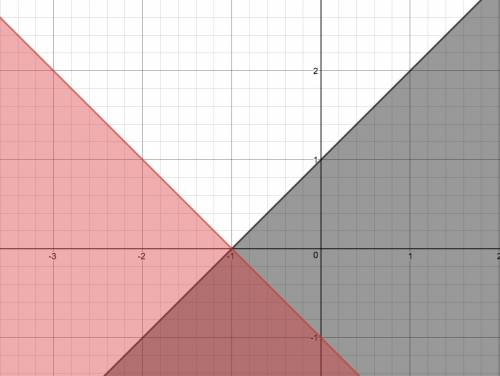 Which part of the graph best represents the solution set to the system of inequalities y< _ x+1 a