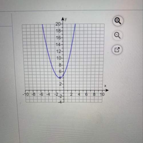 Write a quadratic function to model the graph to the right