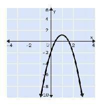 For which discriminant is the graph possible b2-4ac=0 b2-4ac=-1 b2-4ac