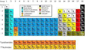 Identify each section of the periodic table. metals nonmetals metalloids