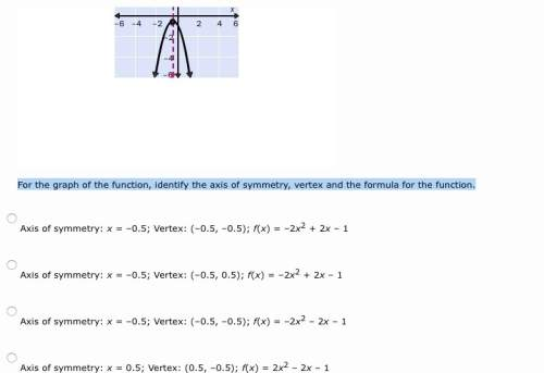 For the graph of the function, identify the axis of symmetry, vertex and the formula for the functio