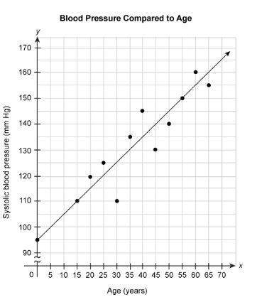 The scatter plot shows the systolic blood pressure of people of several different ages. the equation
