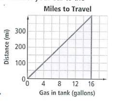 Agraph relates the amount of gas in the tank of your car to the distance you can drive. why do