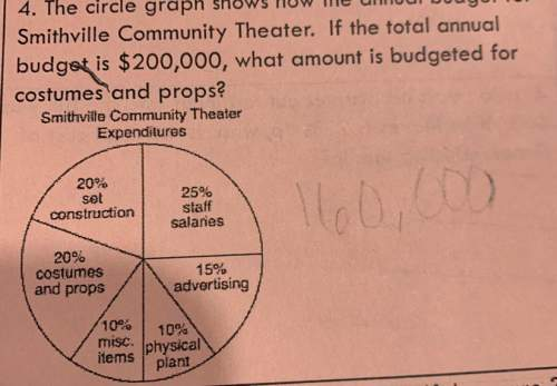 4. the circle graph shows how the annual bodget for smithville community theater. if the total