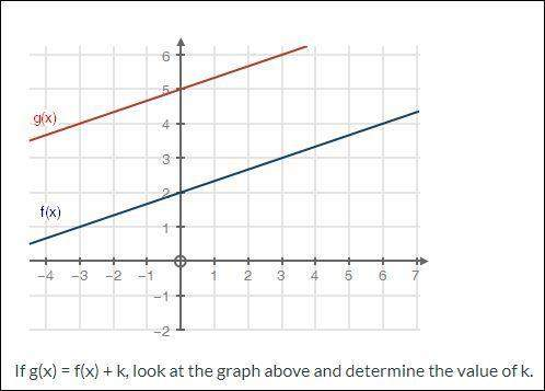 Ineed with these 2 math questions, both using a graph. pictures are attached.