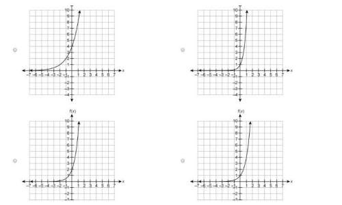 Which graph represents the function f(x)=2⋅4x ?