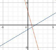 Which graph shows the system of equations 4x+y=3 and 2x-3y=3?