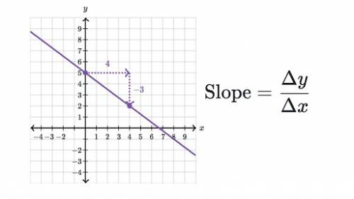 What is the slant of a line on a graph called