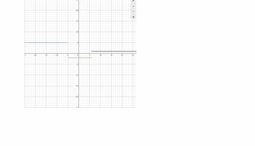 Which graph represents the piecewise-defined function?  y=⎧⎩⎨⎪⎪5ifx< −5−2if−5≤x≤61i