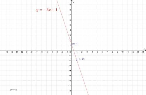 Graph the line with the given slope m and y-intercept b. m=-3,b=1