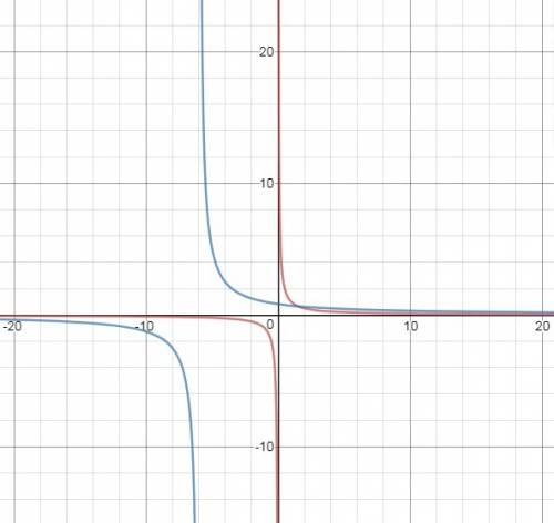 How do the graphs of y = 1/x and y=5/x+6 compare?