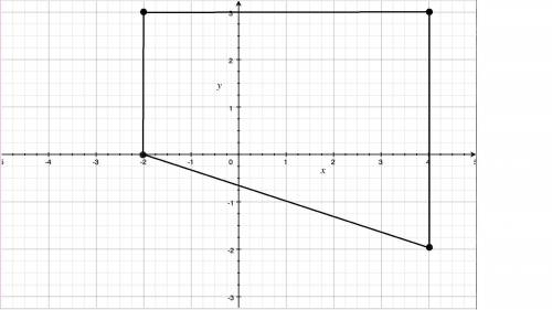 Figure abcd has vertices a(-2,3), b(4,3), c(4,-2), and d(-2,0). what is the area of figure abcd