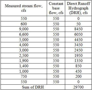 Given below are the measured streamflows in cfs from a storm of 6-hour duration on a stream having a