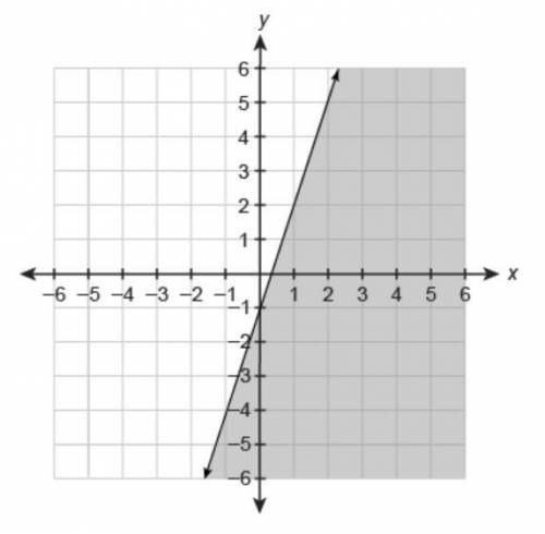 Enter an inequality that represents the graph in the box.