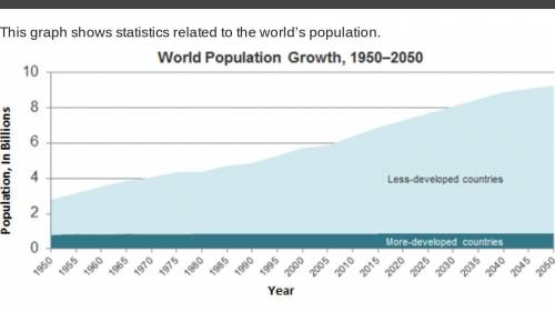 This graph shows statistics related to the world's population. Which trend does this graph predict?