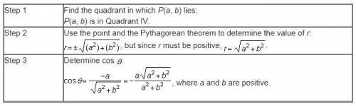 A student is given that point P(a, b) lies on the terminal ray of angle Theta, which is between Sta