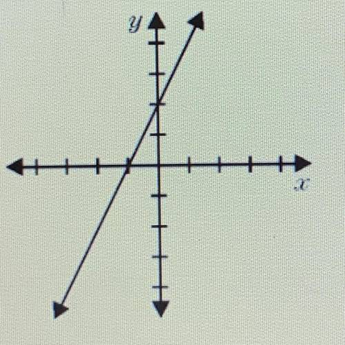 Given the graph shown, which of the following is true?