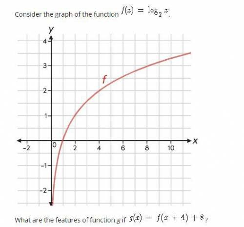 Can someone help please  What are the features of function g if g(x)=f(x+4)+8 More than one answer