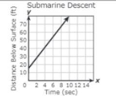 What is the slope of this graph
